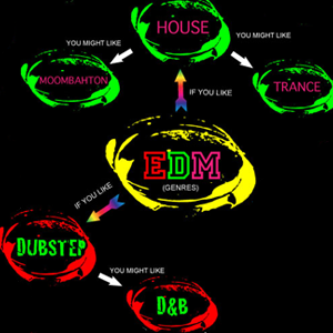 EDM-Genres