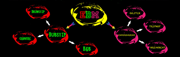 A Noobs guide to Electronic Dance Music